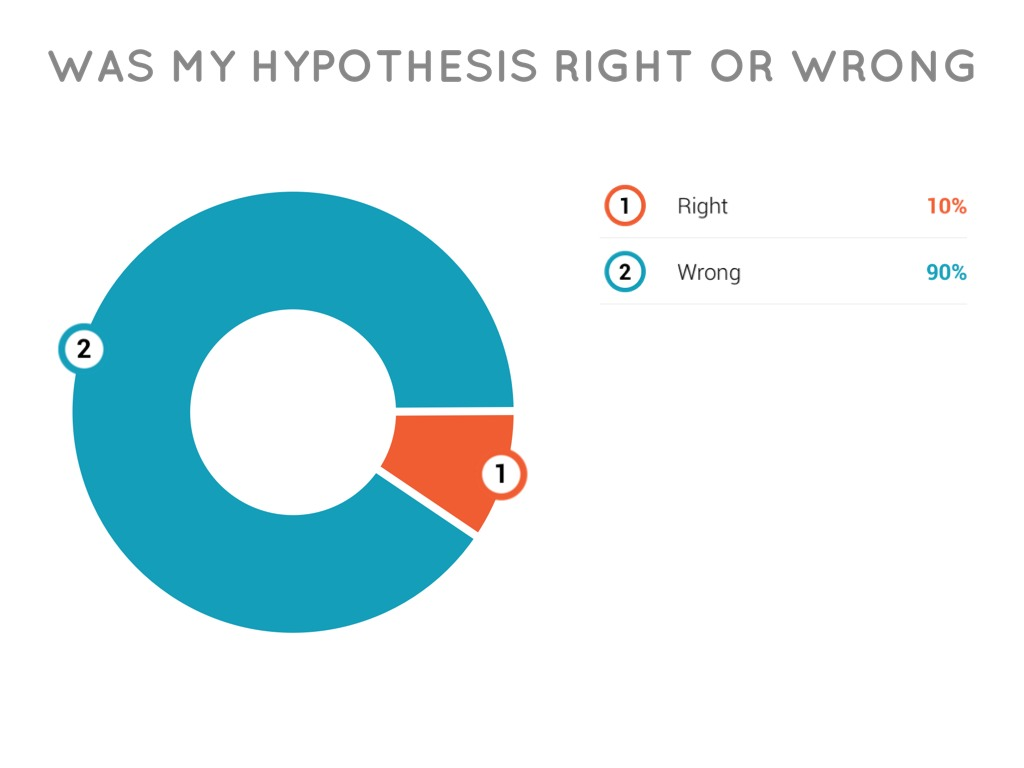 Wrong Hypothesis