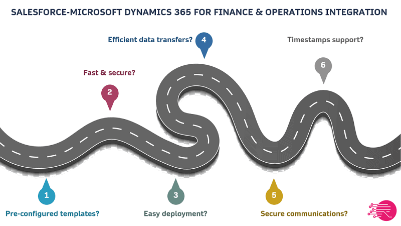 Microsoft Dynamics AX and CRM integration with solutions like Salesforce are unlocked through preconfigured templates like RapidiOnline