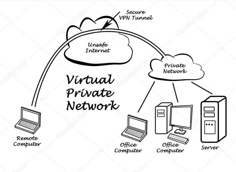 Use VPN - IP Blocker