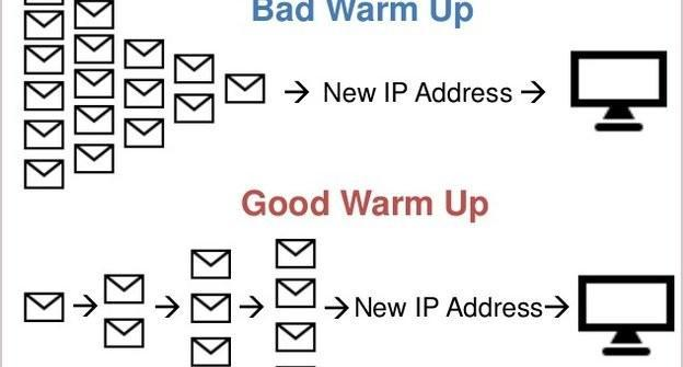 Email Warm-up cycle