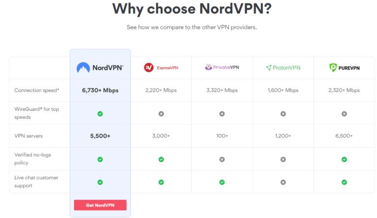 why choose nordVPN
