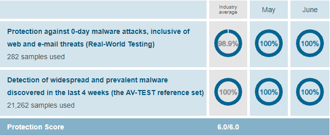 Bitdefender_malware_protection