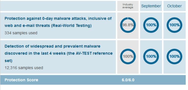 Norton Malware Protection